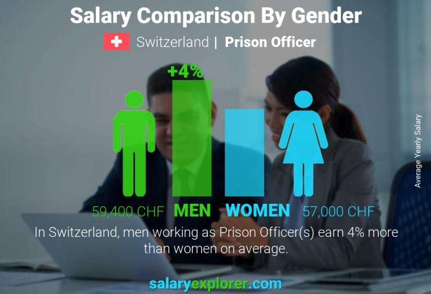 Salary comparison by gender yearly Switzerland Prison Officer