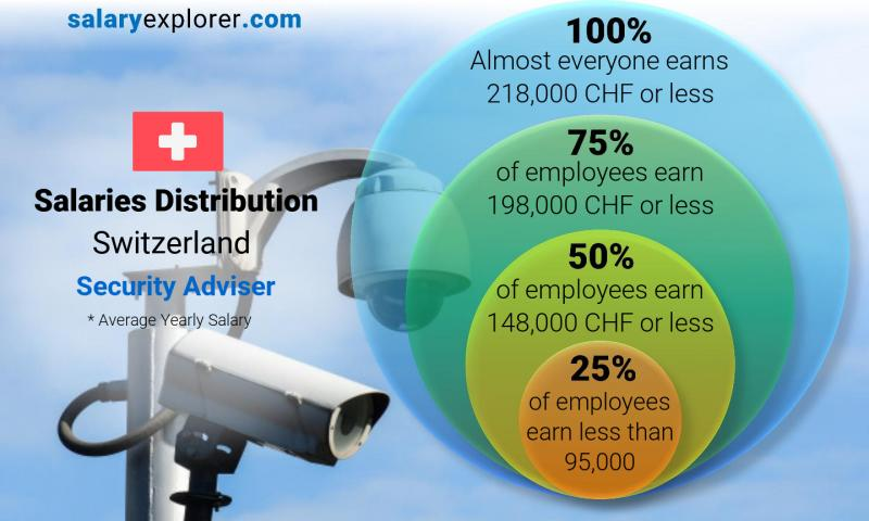 Median and salary distribution yearly Switzerland Security Adviser