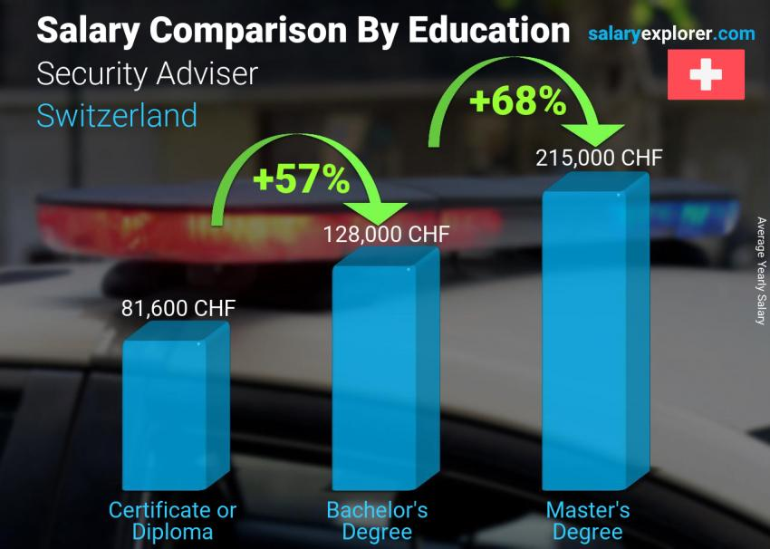 Salary comparison by education level yearly Switzerland Security Adviser