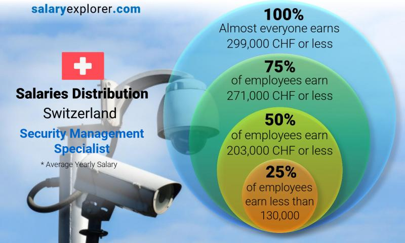 Median and salary distribution yearly Switzerland Security Management Specialist