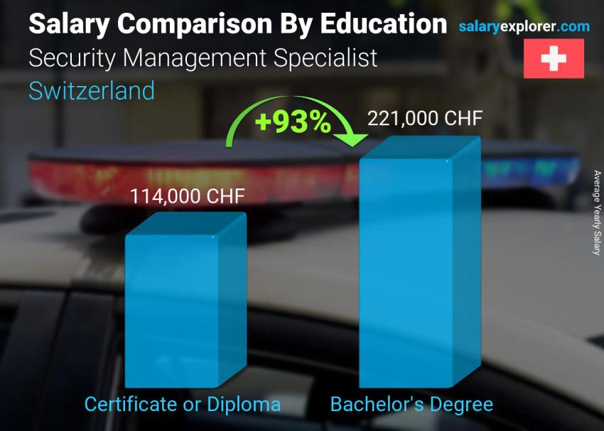 Salary comparison by education level yearly Switzerland Security Management Specialist