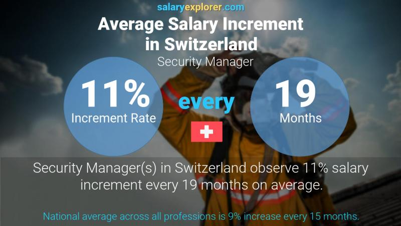 Annual Salary Increment Rate Switzerland Security Manager