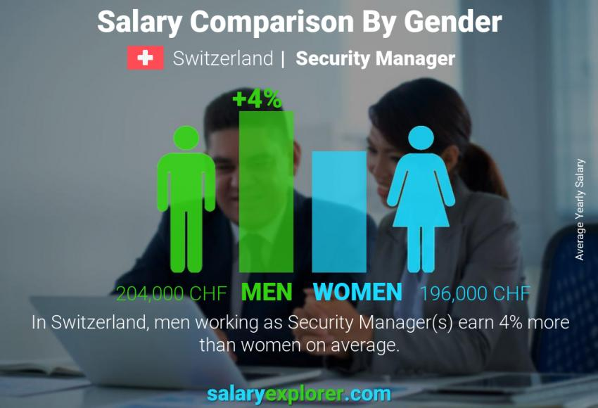 Salary comparison by gender yearly Switzerland Security Manager