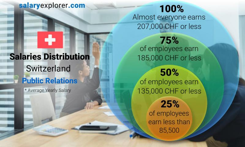Median and salary distribution yearly Switzerland Public Relations
