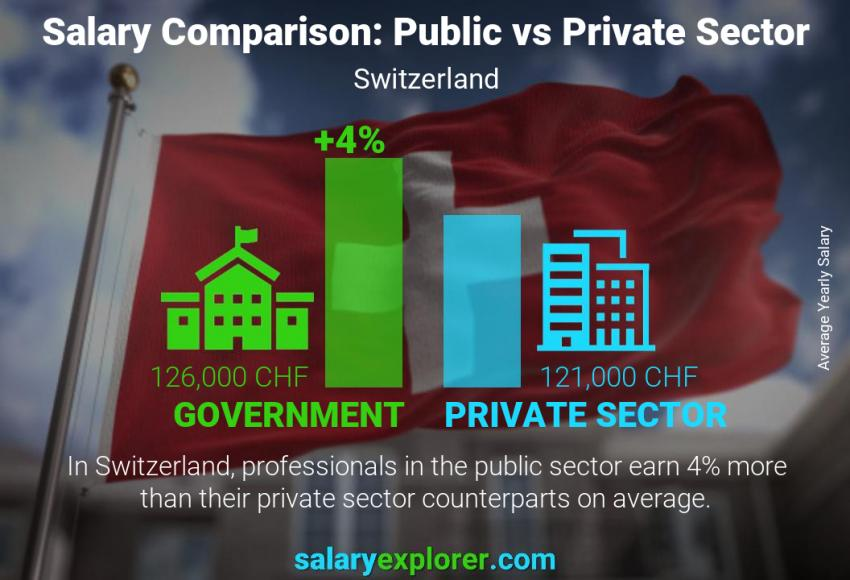 Public vs private sector salaries yearly Switzerland