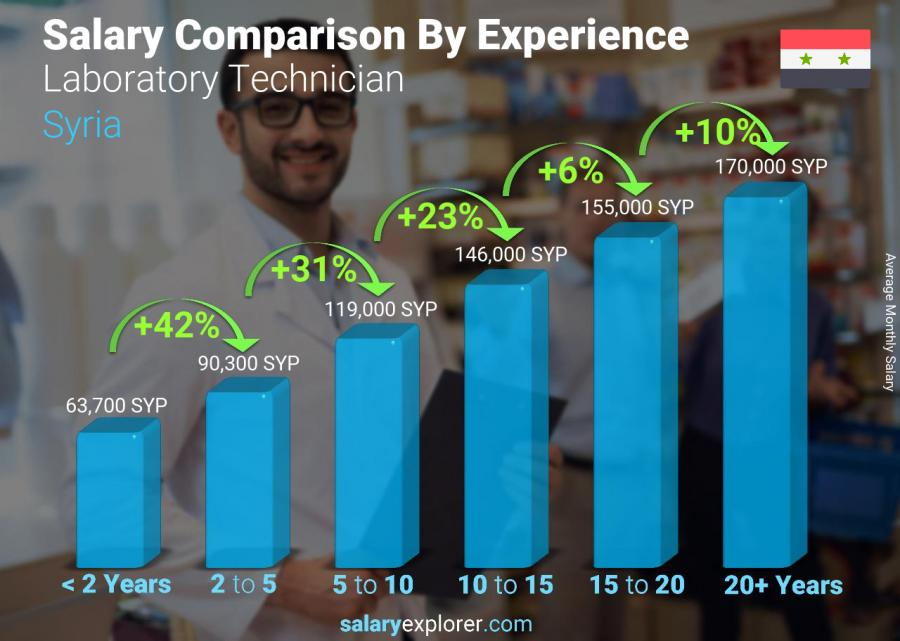 Salary comparison by years of experience monthly Syria Laboratory Technician