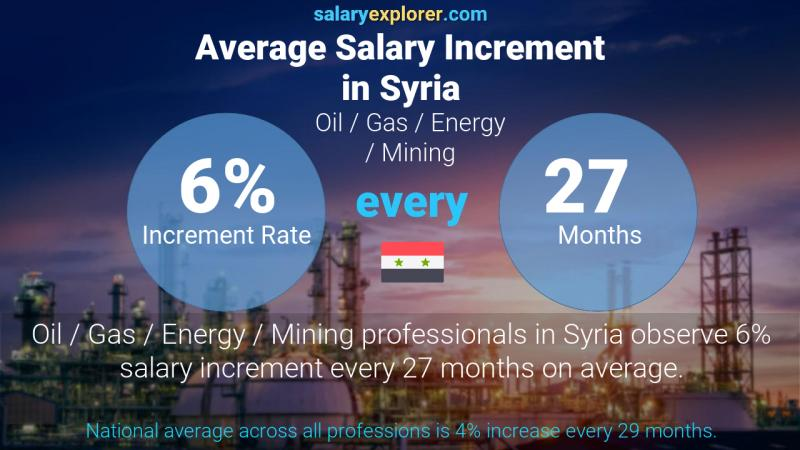 Annual Salary Increment Rate Syria Oil  / Gas / Energy / Mining