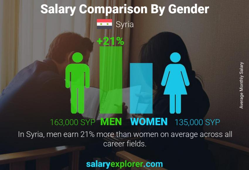 Salary comparison by gender monthly Syria