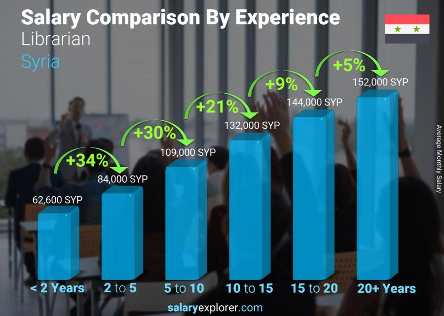 Salary comparison by years of experience monthly Syria Librarian