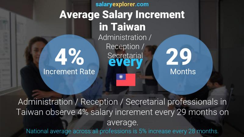 Annual Salary Increment Rate Taiwan Administration / Reception / Secretarial