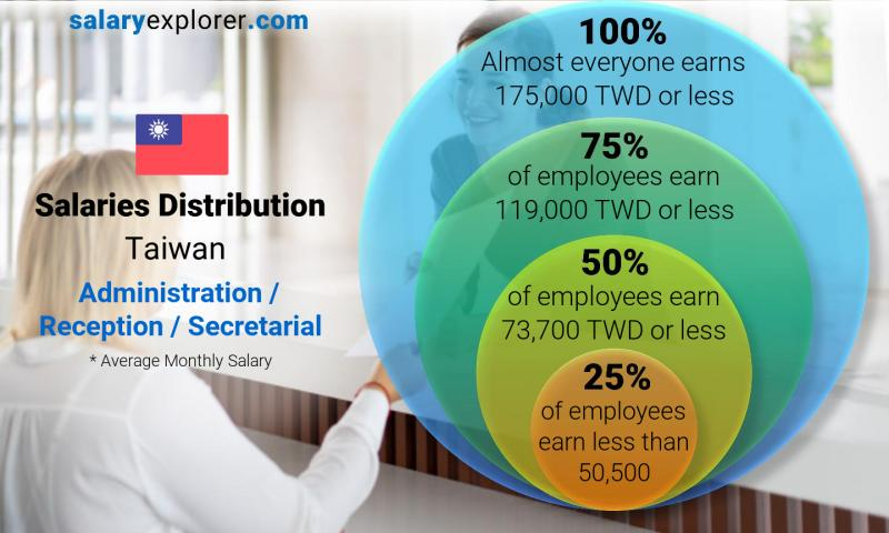 Median and salary distribution monthly Taiwan Administration / Reception / Secretarial