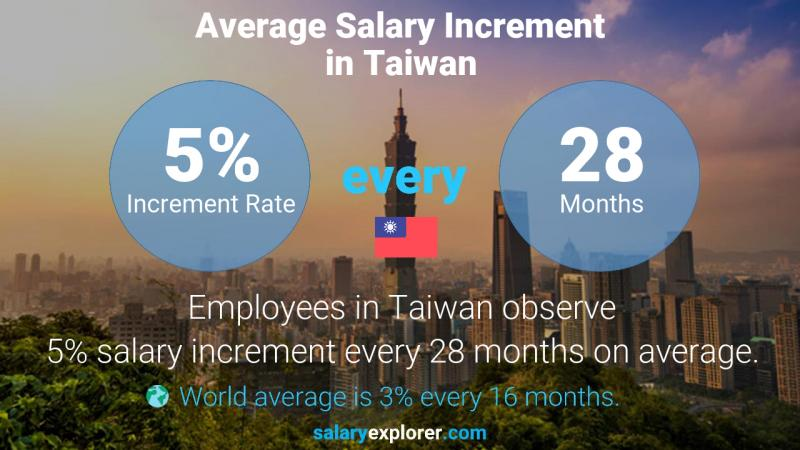 Annual Salary Increment Rate Taiwan