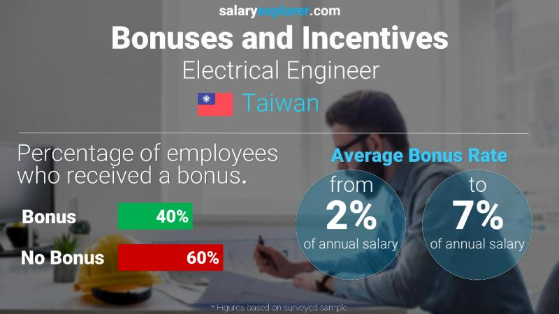 Annual Salary Bonus Rate Taiwan Electrical Engineer