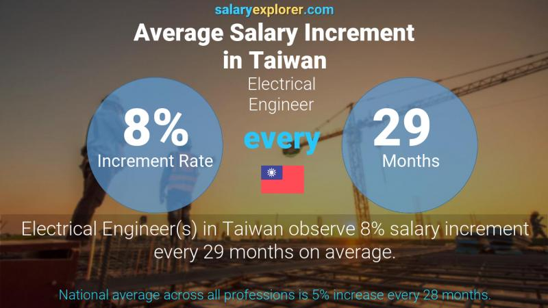 Annual Salary Increment Rate Taiwan Electrical Engineer