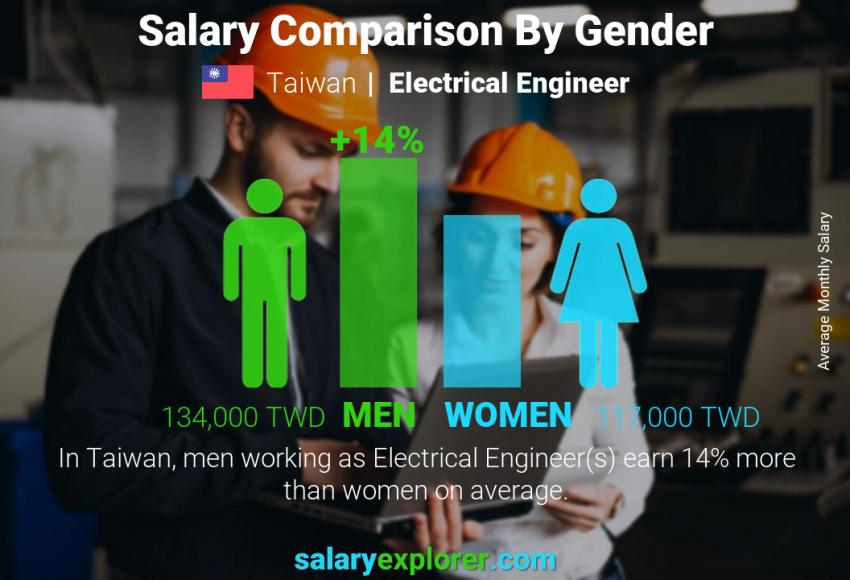 Salary comparison by gender monthly Taiwan Electrical Engineer