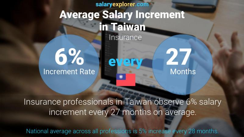 Annual Salary Increment Rate Taiwan Insurance