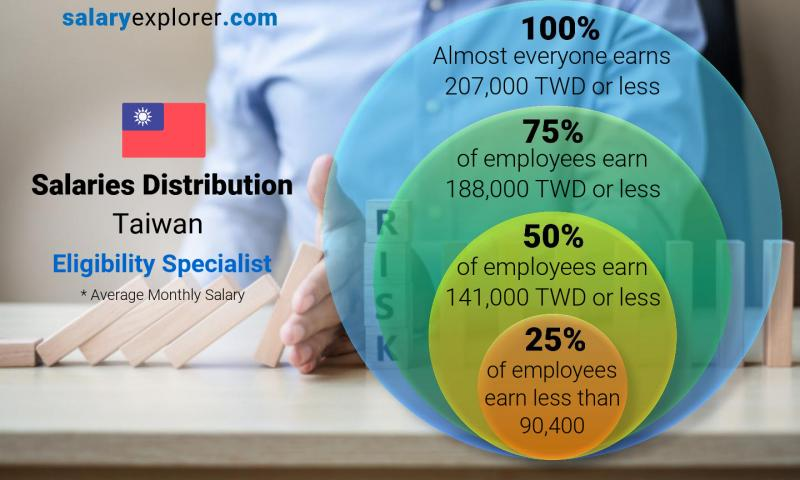 Median and salary distribution monthly Taiwan Eligibility Specialist