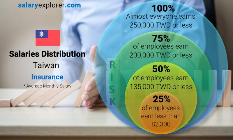 Median and salary distribution monthly Taiwan Insurance