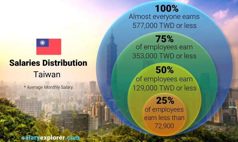 Median and salary distribution monthly Taiwan