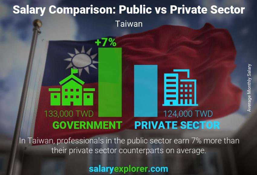 Public vs private sector salaries monthly Taiwan