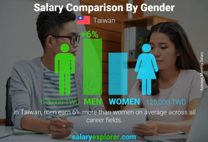 Salary comparison by gender monthly Taiwan