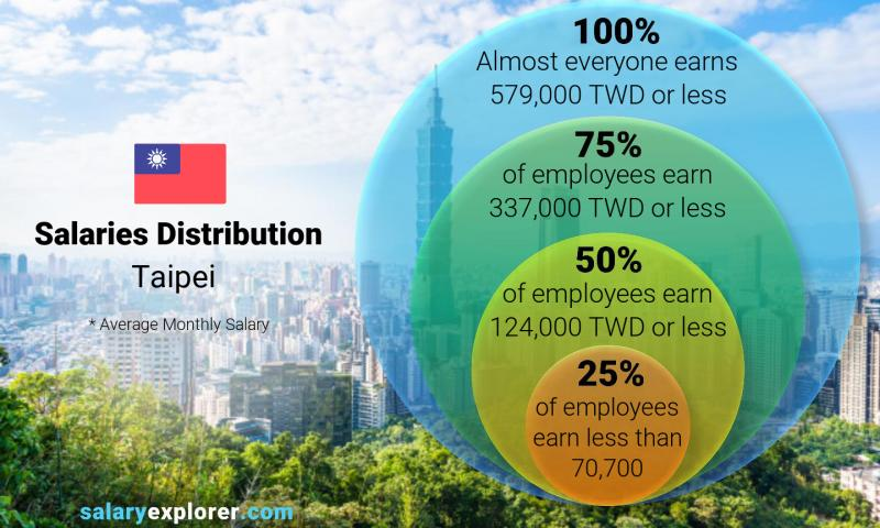 Average Salary In Taipei 2020 The Complete Guide