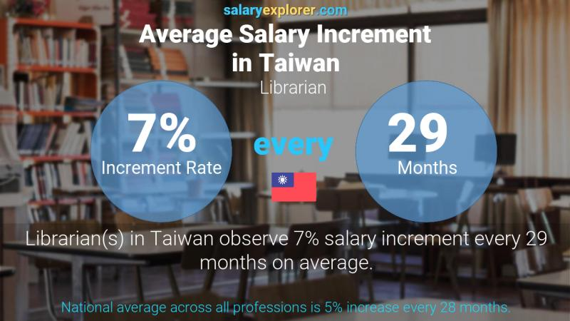 Annual Salary Increment Rate Taiwan Librarian