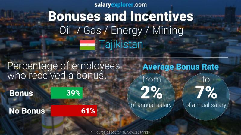 Annual Salary Bonus Rate Tajikistan Oil  / Gas / Energy / Mining