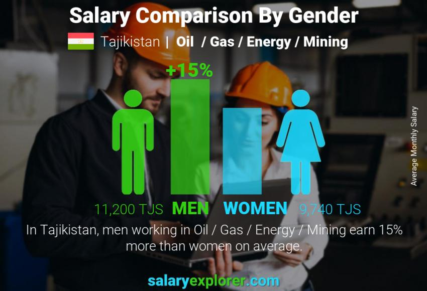 Salary comparison by gender monthly Tajikistan Oil  / Gas / Energy / Mining