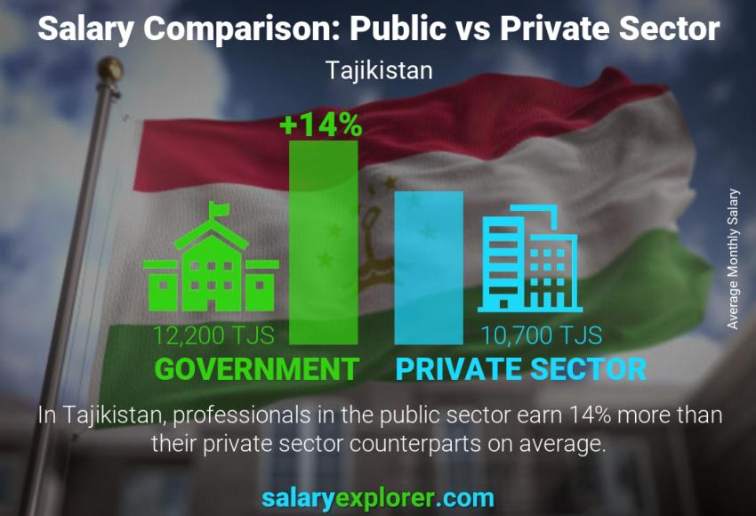 Public vs private sector salaries monthly Tajikistan