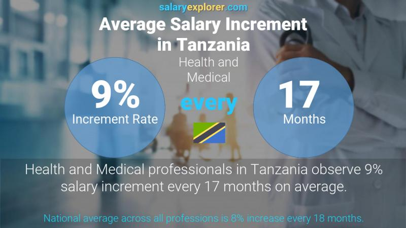 Annual Salary Increment Rate Tanzania Health and Medical