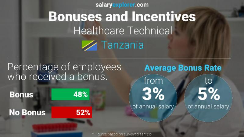 Annual Salary Bonus Rate Tanzania Healthcare Technical