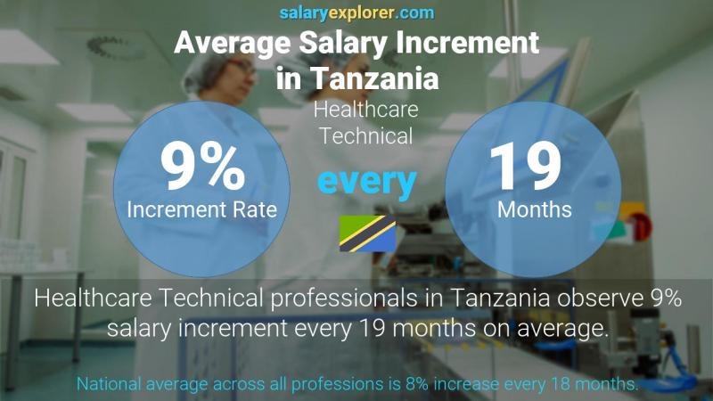 Annual Salary Increment Rate Tanzania Healthcare Technical