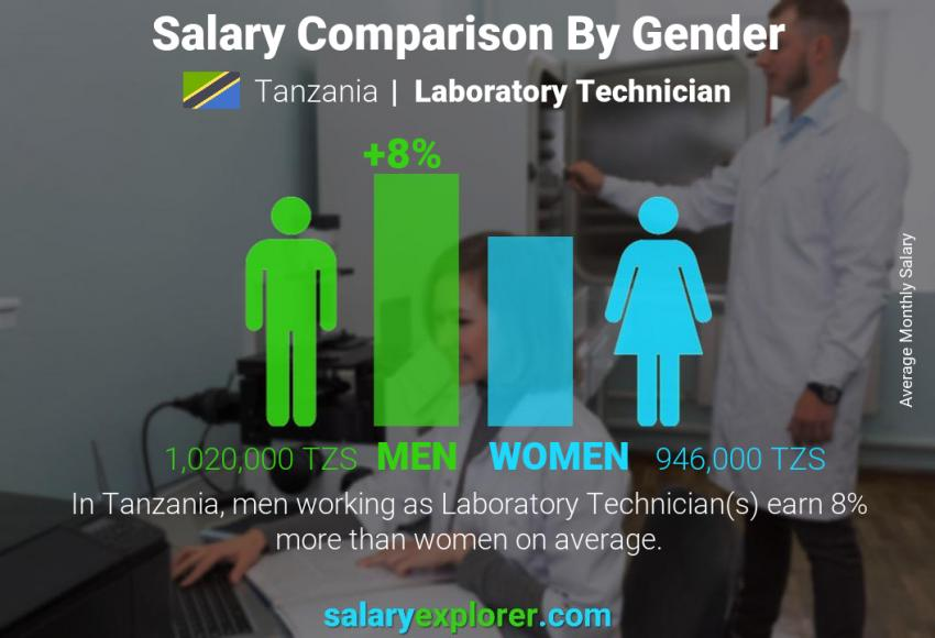 Salary comparison by gender monthly Tanzania Laboratory Technician