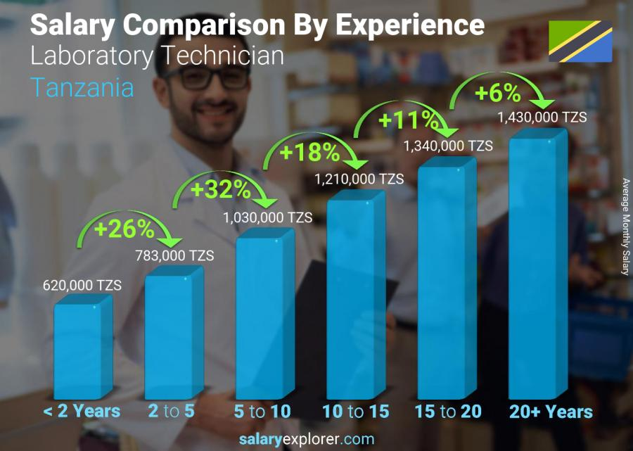 Salary comparison by years of experience monthly Tanzania Laboratory Technician