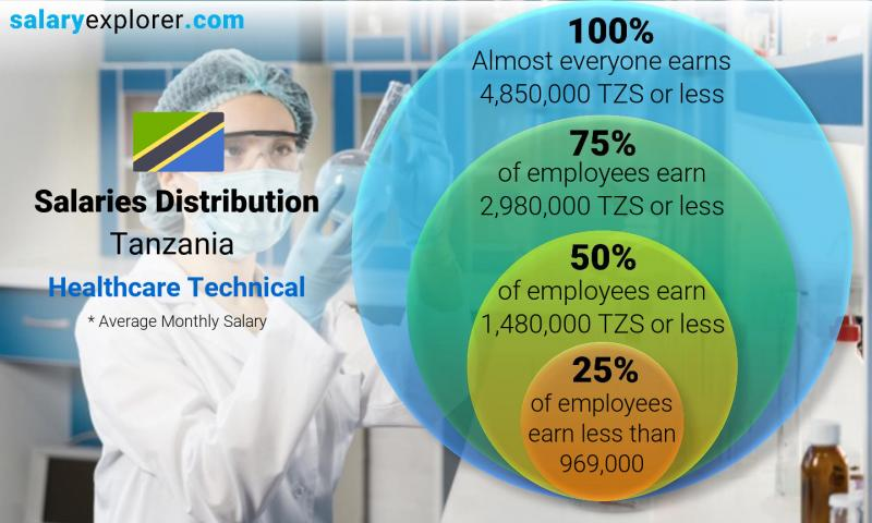 Median and salary distribution monthly Tanzania Healthcare Technical