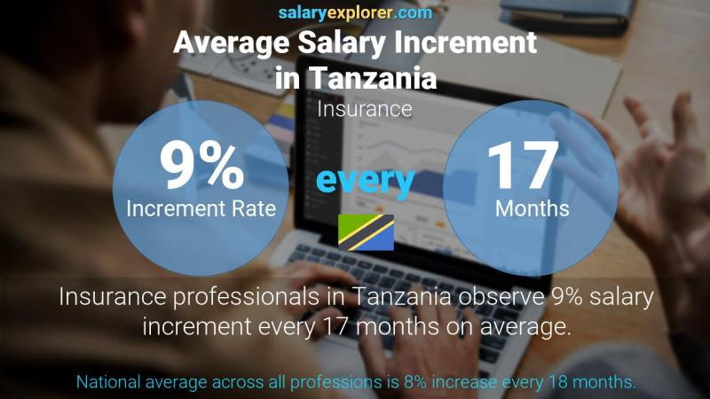Annual Salary Increment Rate Tanzania Insurance