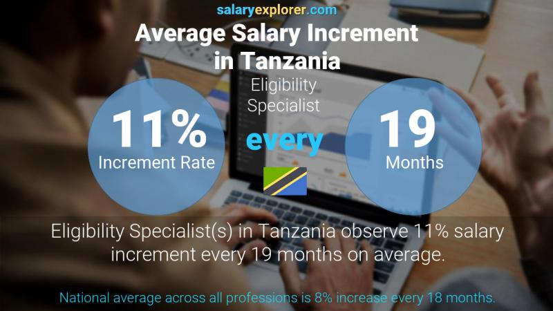Annual Salary Increment Rate Tanzania Eligibility Specialist