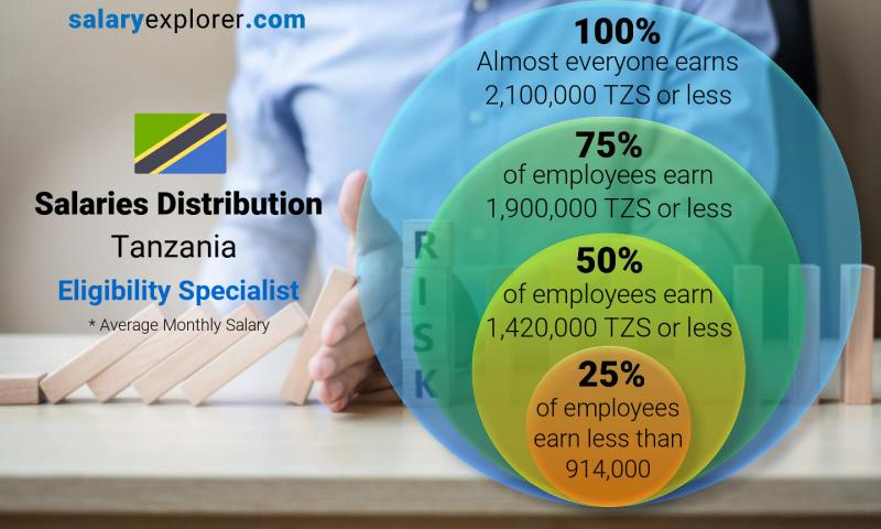 Median and salary distribution monthly Tanzania Eligibility Specialist