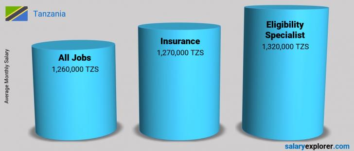 Salary Comparison Between Eligibility Specialist and Insurance monthly Tanzania