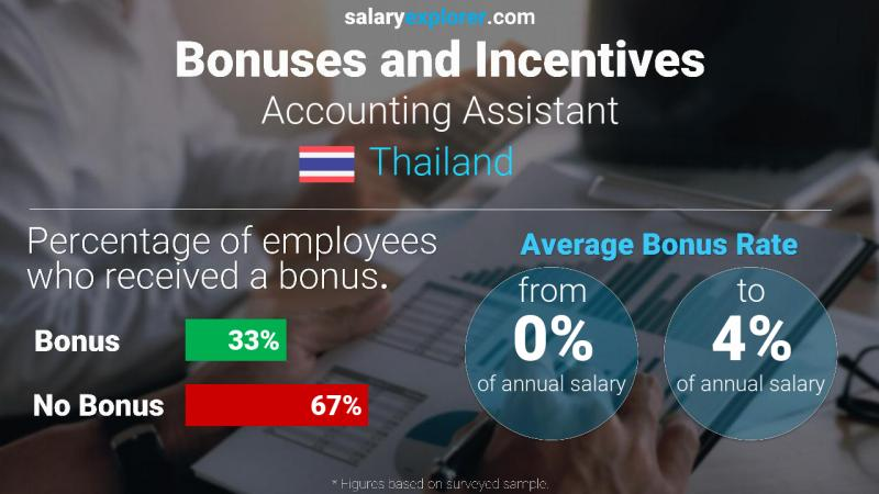 Annual Salary Bonus Rate Thailand Accounting Assistant