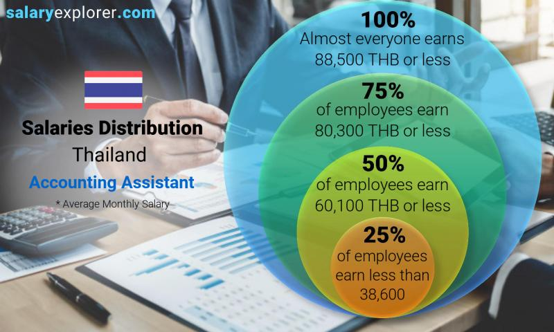 Median and salary distribution monthly Thailand Accounting Assistant