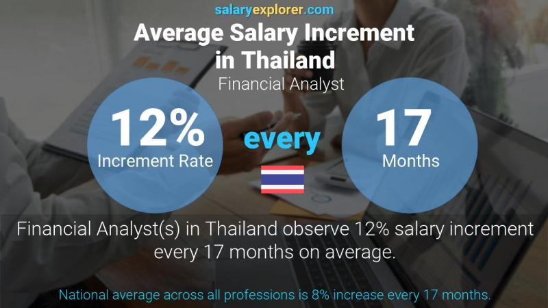 Annual Salary Increment Rate Thailand Financial Analyst