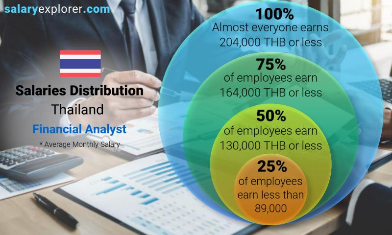 Median and salary distribution monthly Thailand Financial Analyst