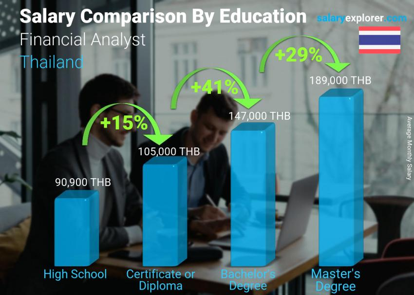Salary comparison by education level monthly Thailand Financial Analyst