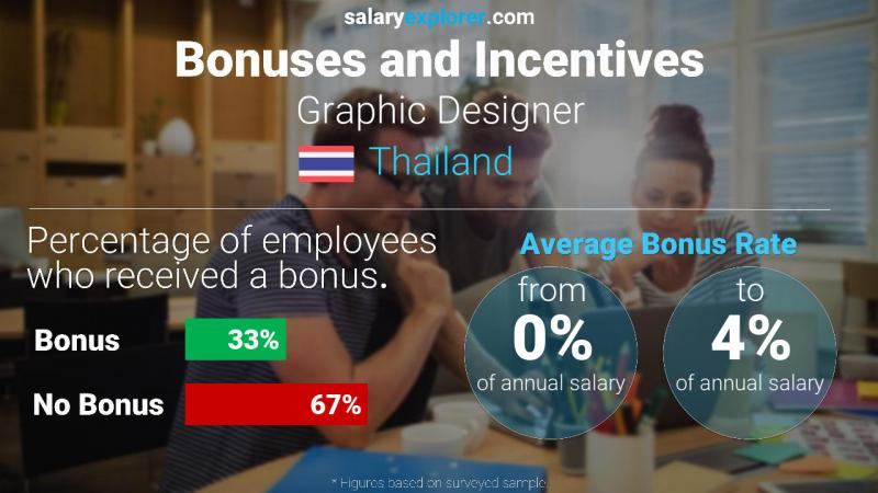Annual Salary Bonus Rate Thailand Graphic Designer