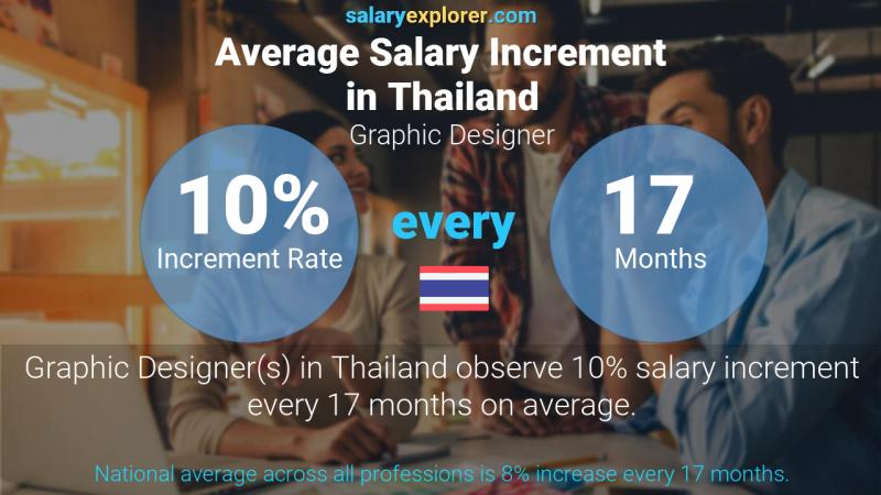 Annual Salary Increment Rate Thailand Graphic Designer