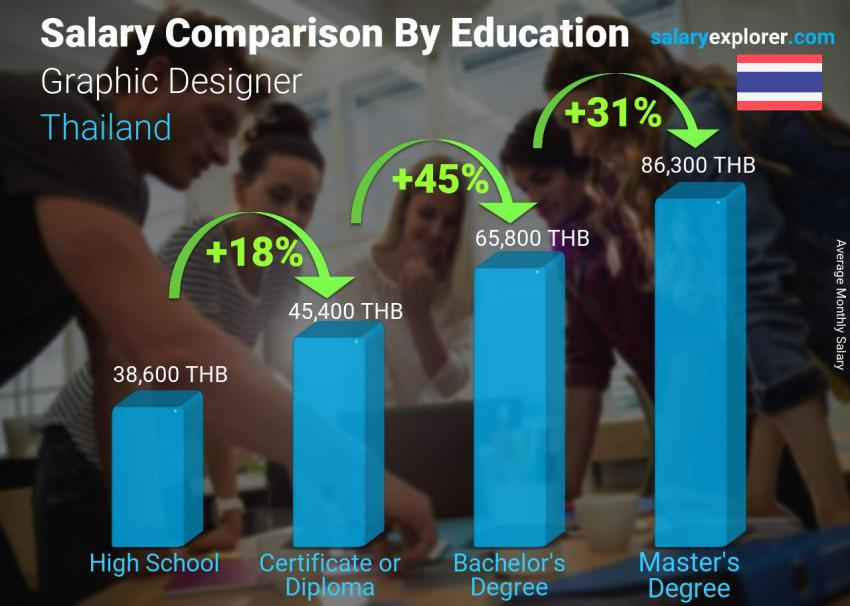 Salary comparison by education level monthly Thailand Graphic Designer