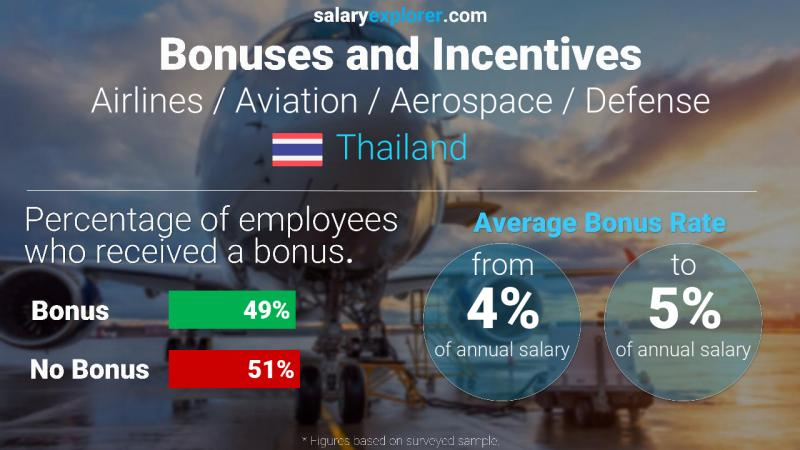 Annual Salary Bonus Rate Thailand Airlines / Aviation / Aerospace / Defense