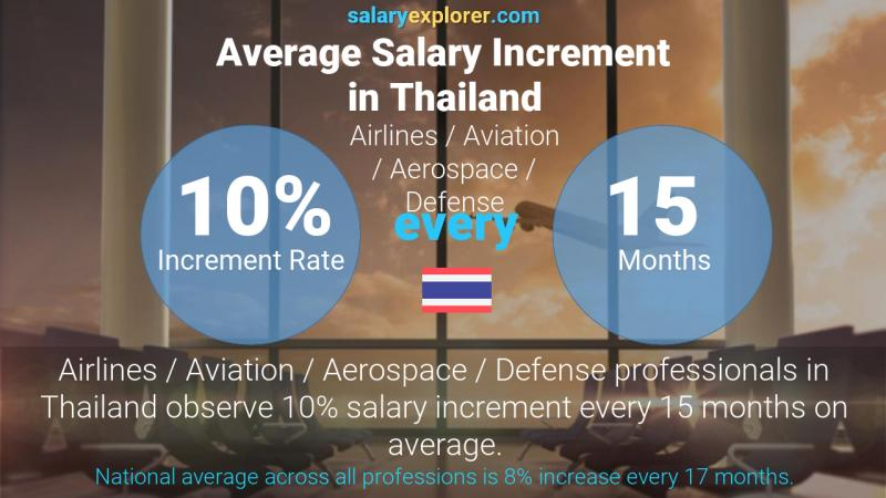 Annual Salary Increment Rate Thailand Airlines / Aviation / Aerospace / Defense